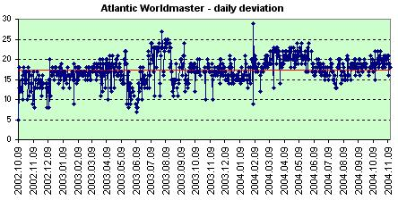 Atlantic Worldmaster daily deviation