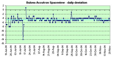 Bulova Accutron Spaceview daily deviations