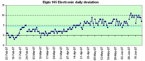 Elgin 105  Electronic daily deviation