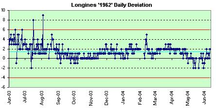Longines 1962 daily deviations