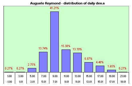 Auguste Reymond  distribution of the daily dev.s