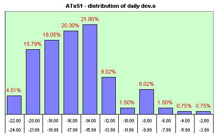 ATsS1 distribution of the daily dev.s