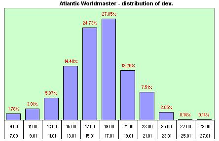 Atlantic Worldmaster  distribution of the daily dev.s