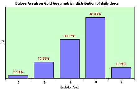 Bulova Accutron Gold Assymetric  distribution of the daily dev.s