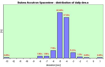 Bulova Accutron Spaceview  distribution of the daily dev.s