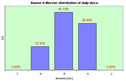Baume & Mercier Tronsonic  distribution of the daily dev.s