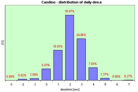 Candino  distribution of the daily dev.s