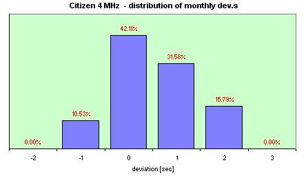 Electronic Cosmotron  distribution of the daily dev.s
