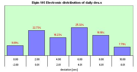 Elgin 105  Electronic  distribution of the daily dev.s