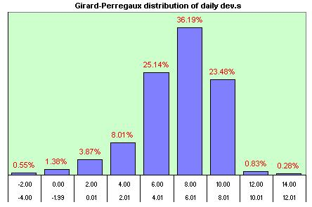 Girard-Perregaux  distribution of the daily dev.s