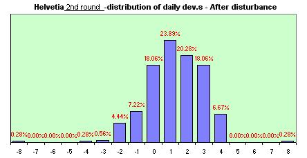 Helvetia distribution of the daily dev.s