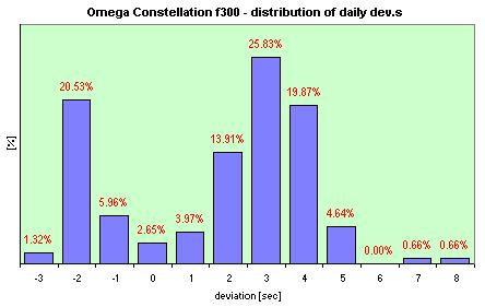 Omega f300 Date   distribution of the daily dev.s