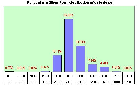 Poljot Alarm distribution of dev.s