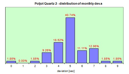 Poljot Quartz  distribution of the daily dev.s