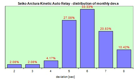 Seiko Kinetic AutoRelay  distribution of the daily dev.s