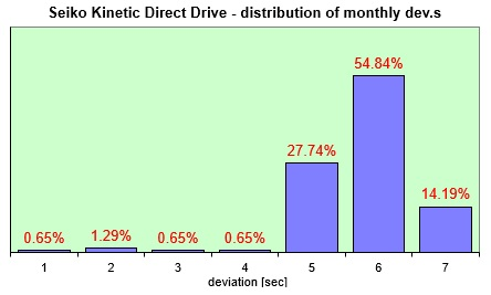 Seiko Kinetic Direct Drive distribution of the monthly dev.s