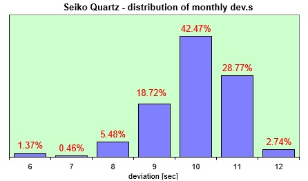 Seiko Quartz  distribution of the daily dev.s