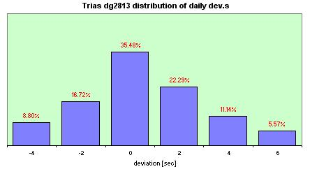 Certina  distribution of the daily dev.s