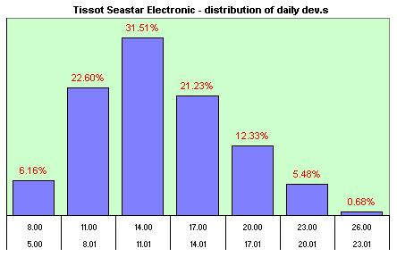 Tissot Electrical  distribution of the daily dev.s