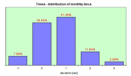 Timex Quartz  distribution of the daily dev.s
