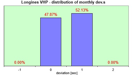 Longines VHP  distribution of the daily dev.s