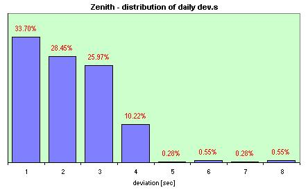 Zenith  distribution of the daily dev.s