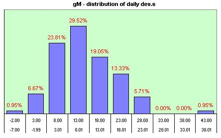 gM distribution of the daily dev.s