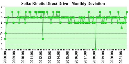 Seiko Kinetic Direct Drive monthly deviation