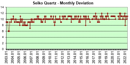 Seiko Quartz monthly deviation