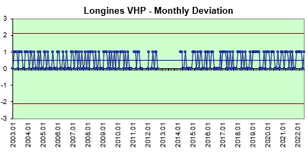Longines VHP monthly deviations