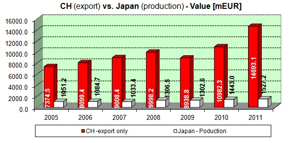 World watch Production / export Value