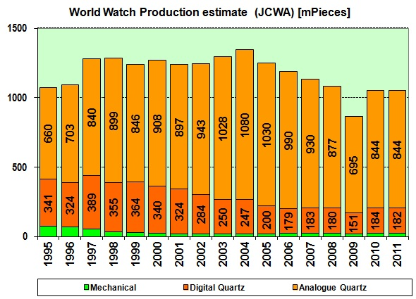 World watch production by calibres Volume