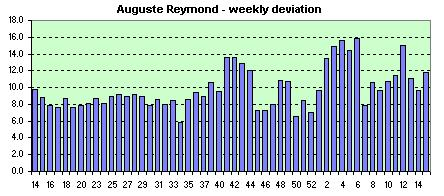 Auguste Reymond  weekly avg. of the daily dev.s