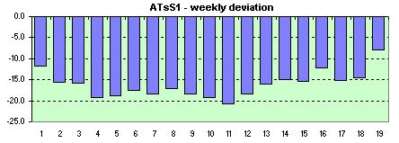 ATsS1 weekly avg. of the daily dev.s