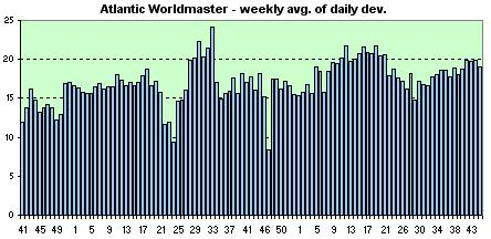 Atlantic Worldmaster  weekly avg. of the daily dev.s