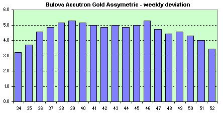 Bulova Accutron Gold Assymetric  avg. of the daily dev.s