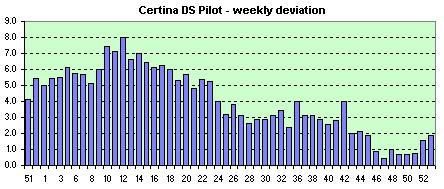Certina  weekly avg. of the daily dev.s