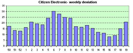 Electronic Cosmotron  weekly avg. of the daily dev.s