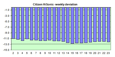 Hisonic Tuningfork  weekly avg. of the daily dev.s