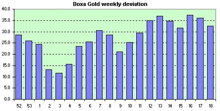 Doxa Mechanical  weekly avg. of the daily dev.s