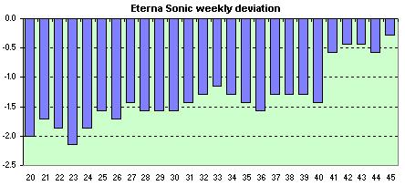 Eterna Sonic  avg. of the daily dev.s