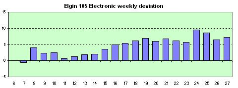 Elgin 105  Electronic  weekly avg. of the daily dev.s