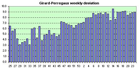 Girard-Perregaux  avg. of the daily dev.s
