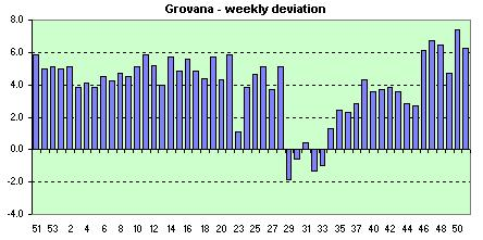 Grovana  weekly avg. of the daily dev.s