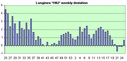 Longines 1962  avg. of the daily dev.s