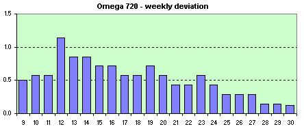 Omega f720 Date  weekly avg. of dev.s