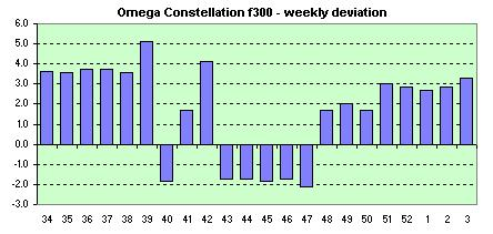 Omega f300 Date  weekly avg. of dev.s