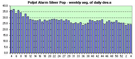 Poljot Alarm week avg. of daily dev.
