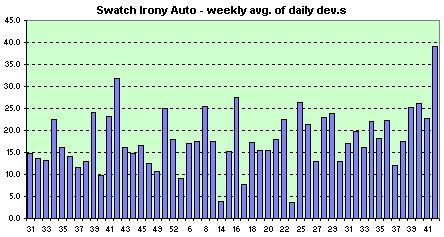 Swatch Irony Automatic Skelet  weekly avg. of the daily dev.s