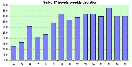 Seiko HandWinding  weekly avg. of dev.s